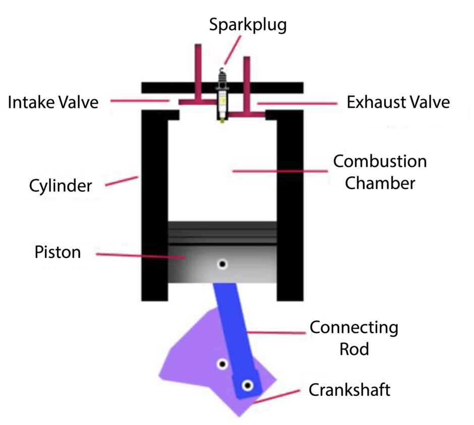 Mechanical Guide Engine Valve Diagram How Does A 4 Stroke Work